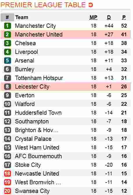 Prediksi Leicester vs Manchester United